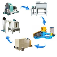 Best Floating fish feed production line ,small scale fish food production plant wholesale